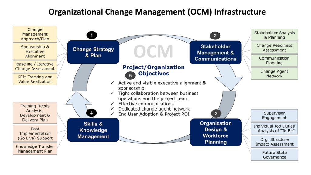 Organizational Change Management Infrastructure